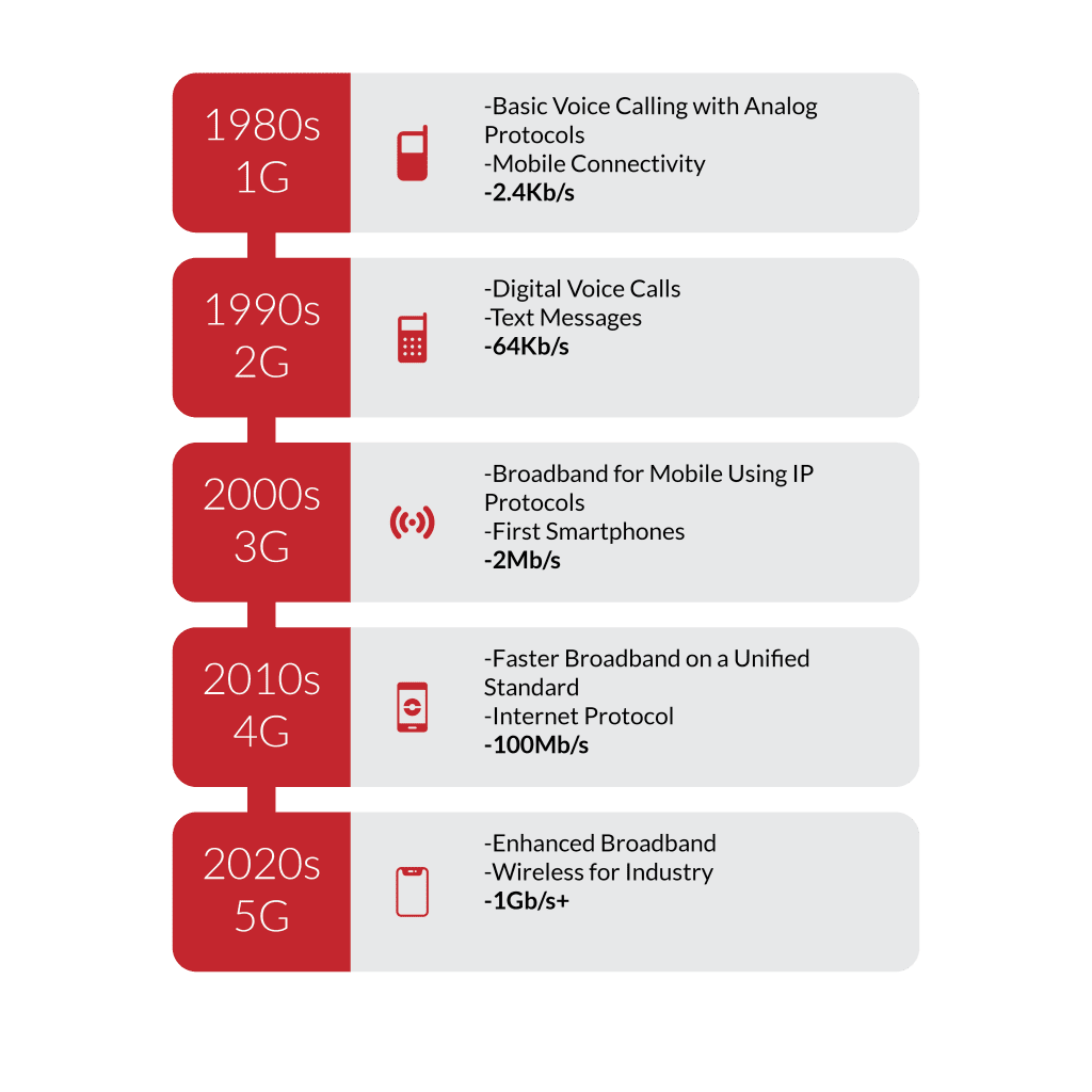 5G Timeline | 5G Capability on the Horizon, so What's in Store? - VOiD Applications